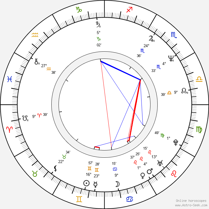 Harvey Hubbell V - Birth horoscope chart