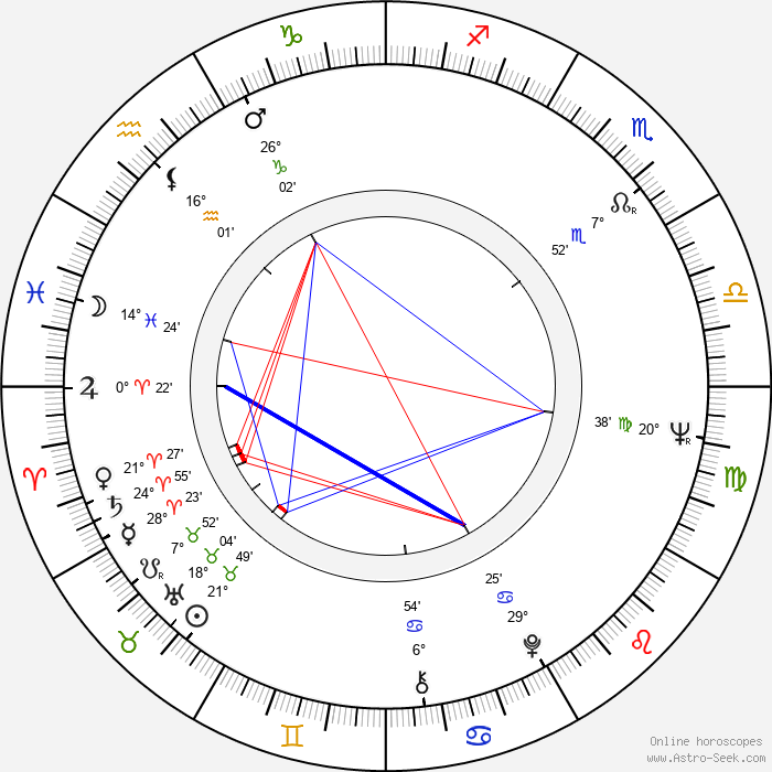 Harvey Keitel - Birth horoscope chart