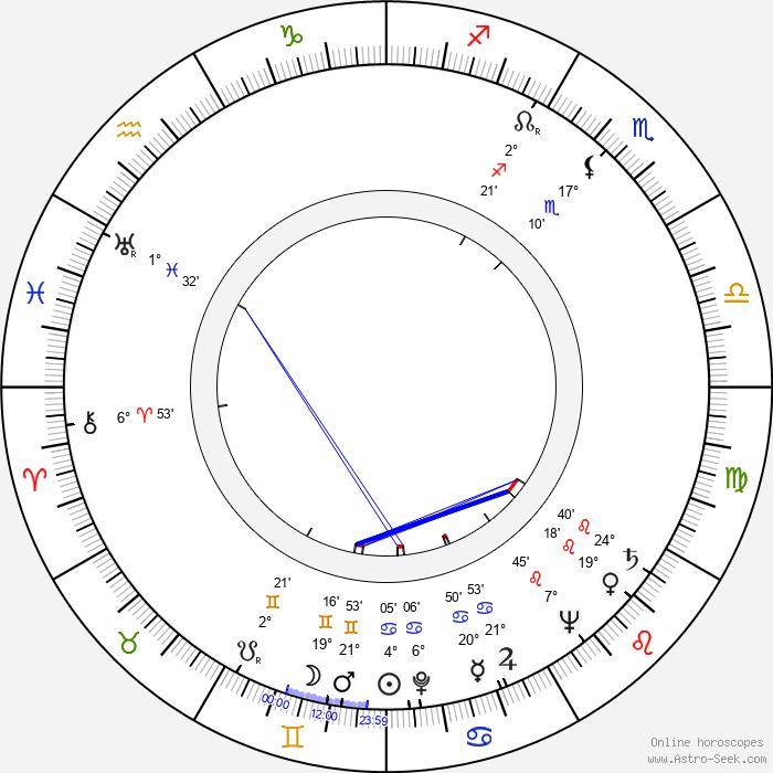 Harvey Miller - Birth horoscope chart
