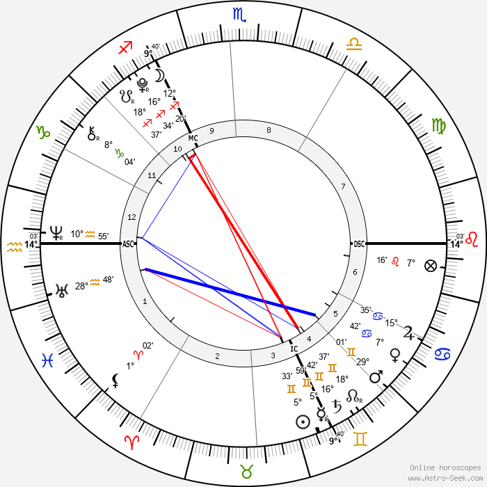 Harvey Yorke - Birth horoscope chart