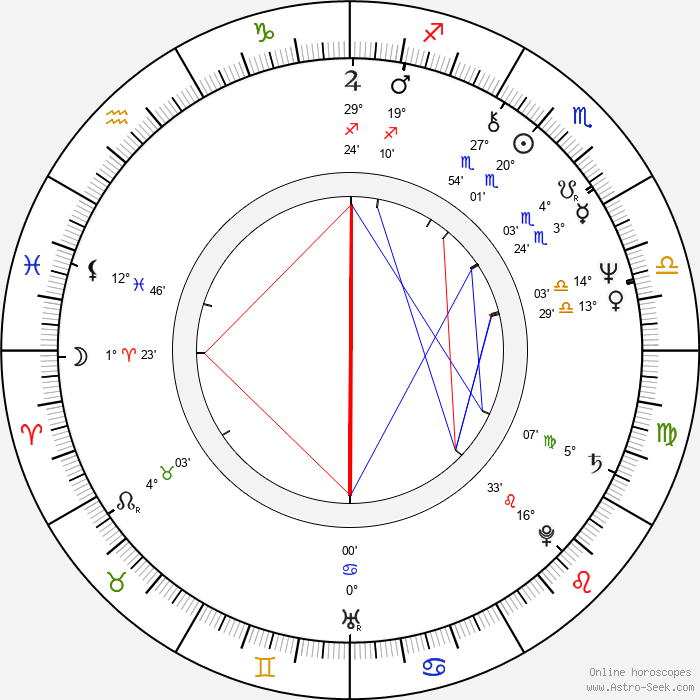 Hassan Rouhani - Birth horoscope chart