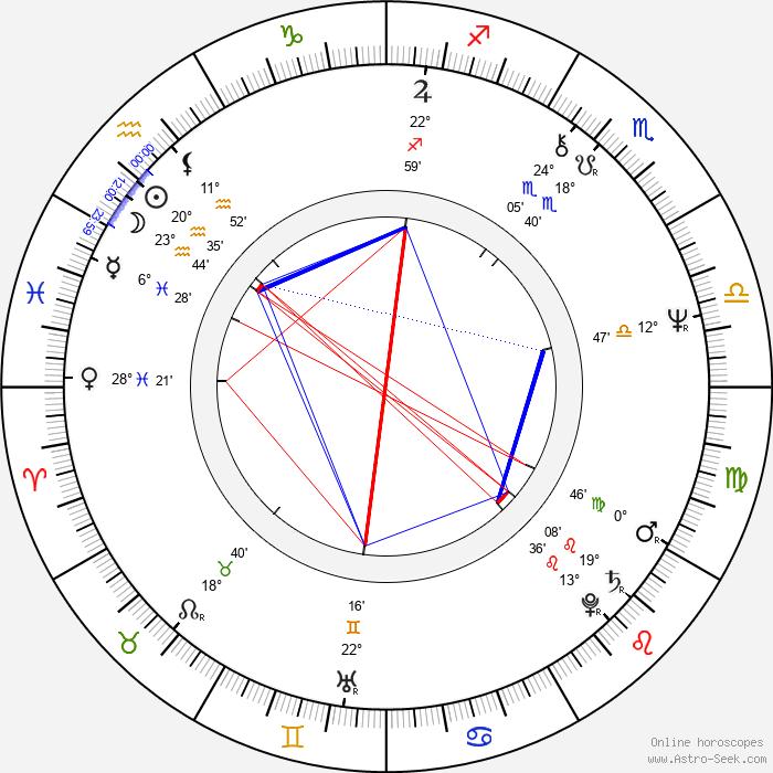 Hasse Walli - Birth horoscope chart