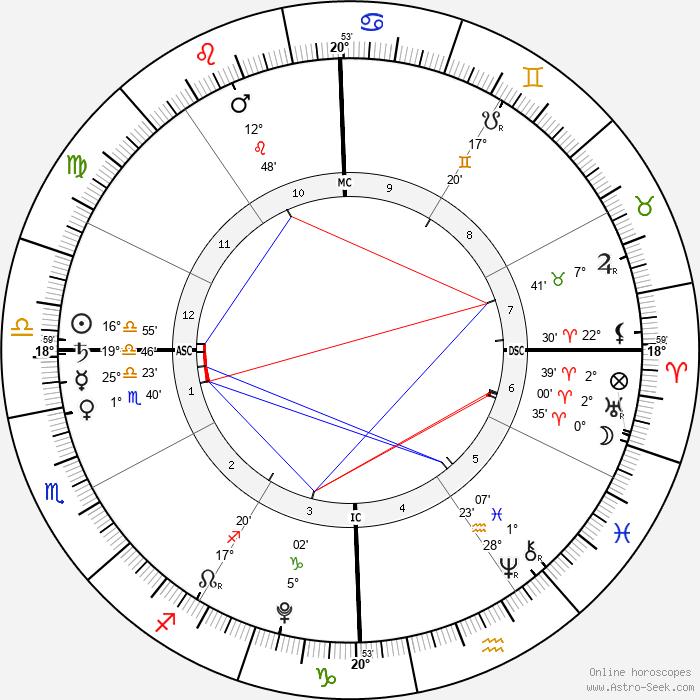 Hattie Margaret McDermott - Birth horoscope chart