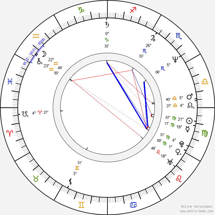 Haviland Morris - Birth horoscope chart