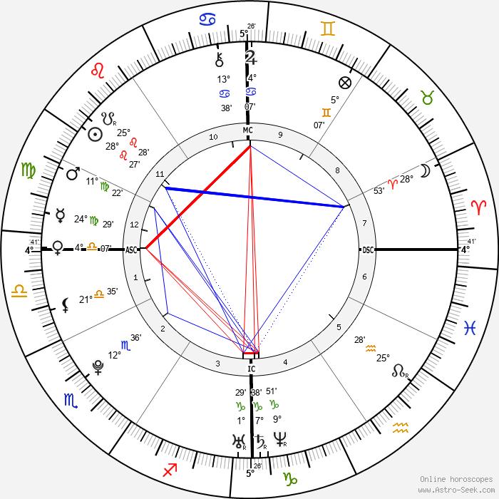 Hayden Panettiere - Birth horoscope chart