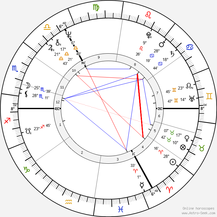 Hayley Mills - Birth horoscope chart