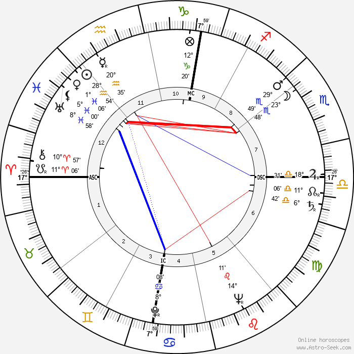 Hazy Osterwald - Birth horoscope chart