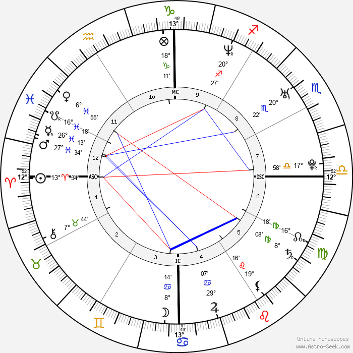 Heath Ledger - Birth horoscope chart