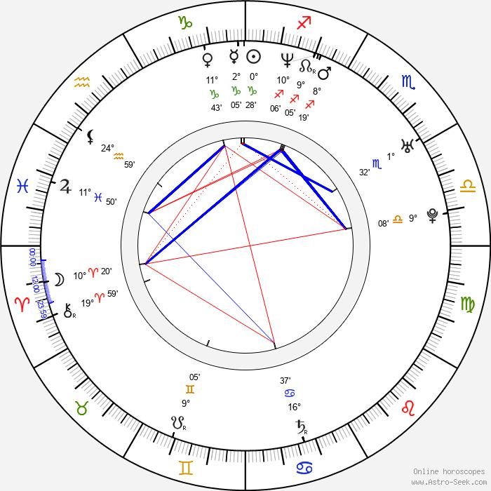 Heather Donahue - Birth horoscope chart