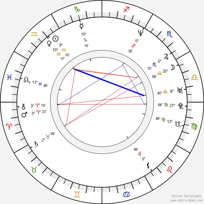 Heather Graham - Birth horoscope chart