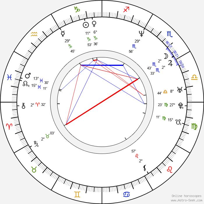 Heather Juergensen - Birth horoscope chart