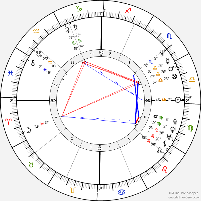 Heather Locklear - Birth horoscope chart