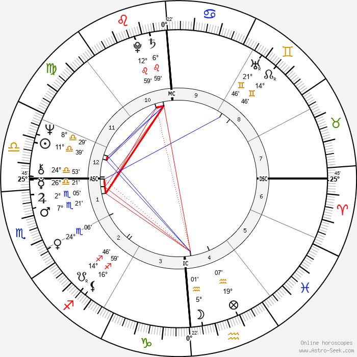 Heather MacRae - Birth horoscope chart