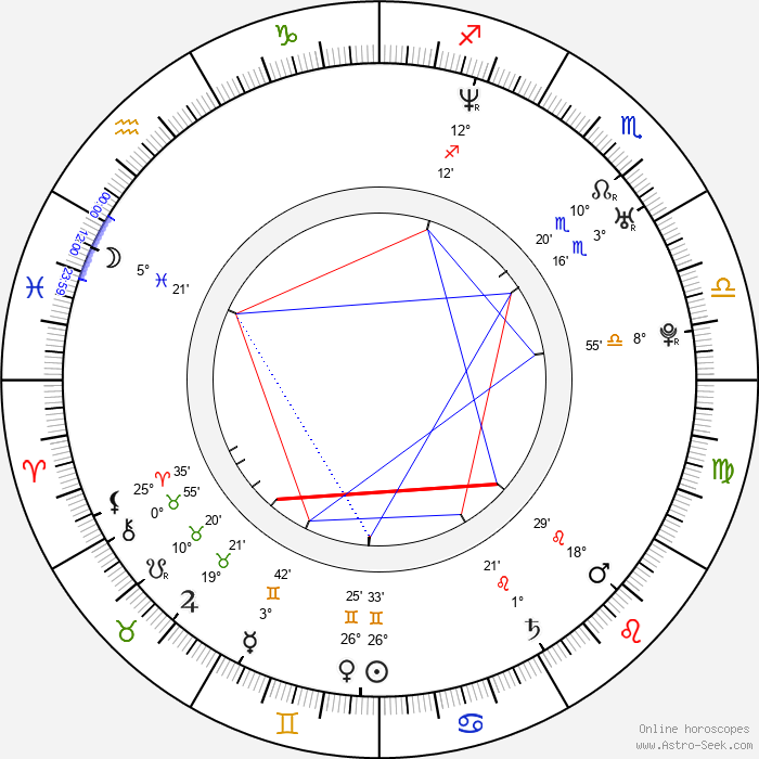 Heather Mazur - Birth horoscope chart