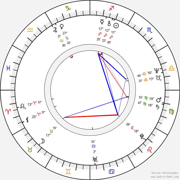 Heather Menzies-Urich - Birth horoscope chart
