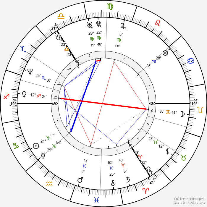 Heather Mills - Birth horoscope chart