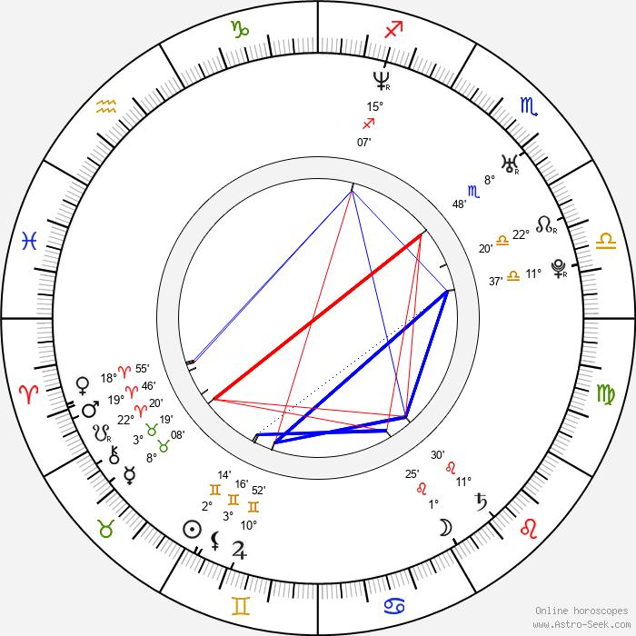 Heather Wahlquist - Birth horoscope chart