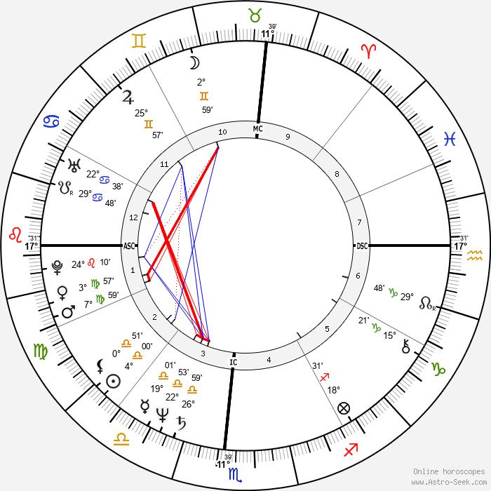 Heather Watts - Birth horoscope chart