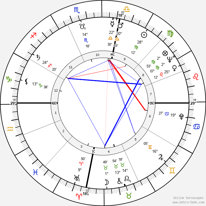 Héctor Alterio - Birth horoscope chart