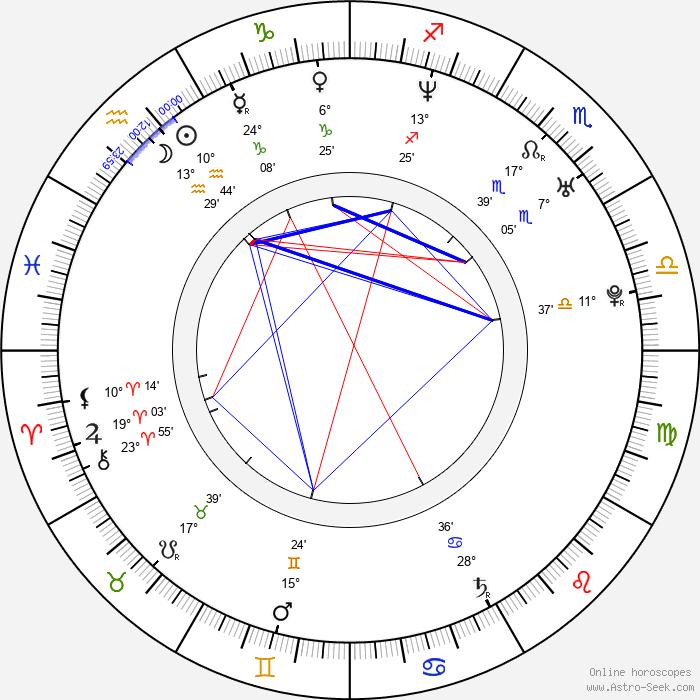 Héctor Anglada - Birth horoscope chart