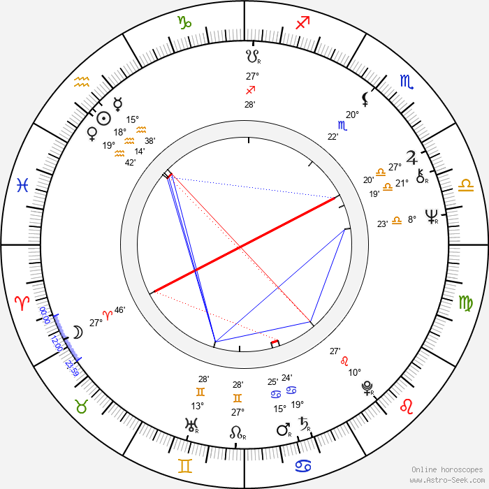 Hector Babenco - Birth horoscope chart