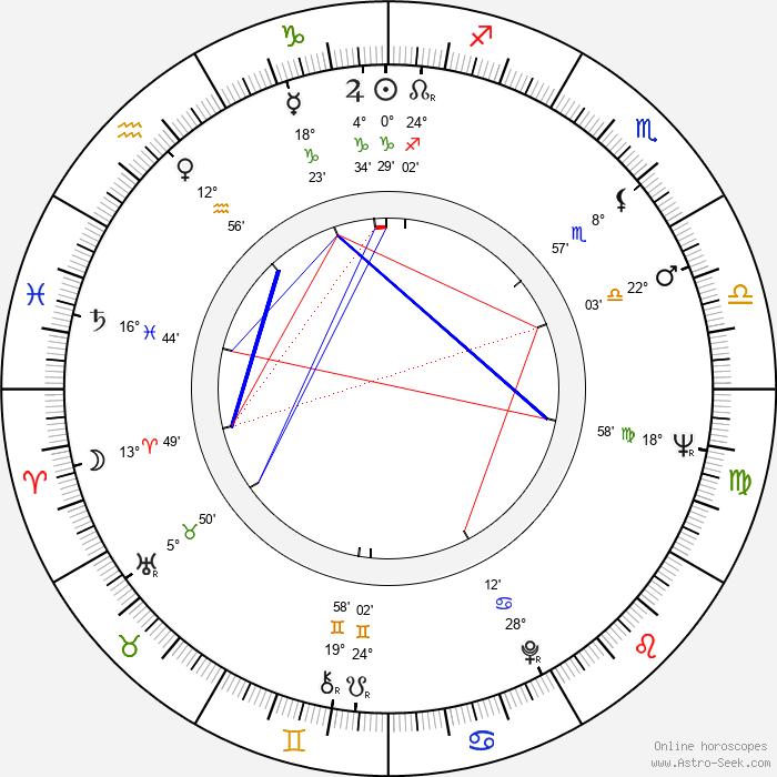 Hector Elizondo - Birth horoscope chart