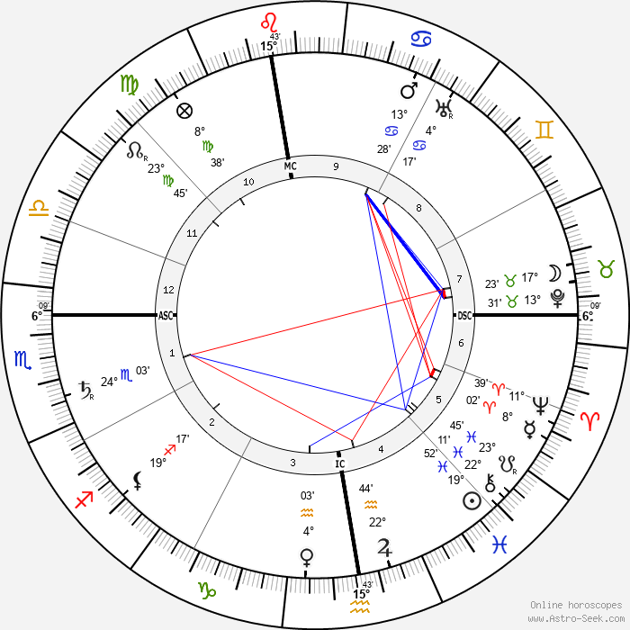 Hector Guimard - Birth horoscope chart
