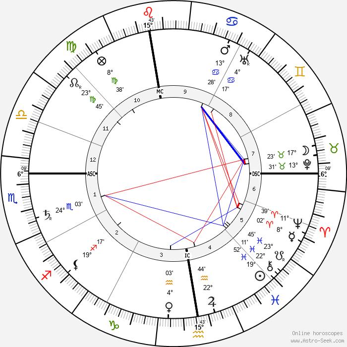 Hector Guimard - Birth horoscope chart