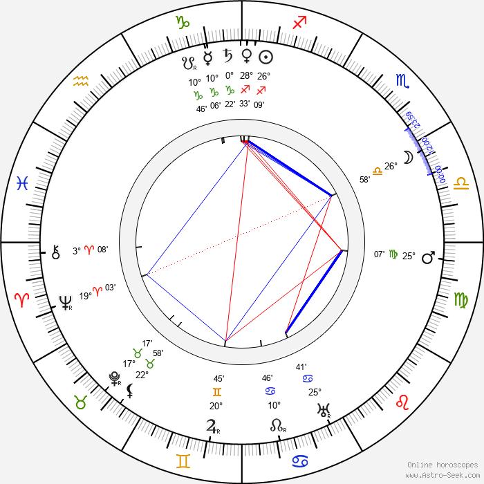 Hector Hugh Munro - Birth horoscope chart