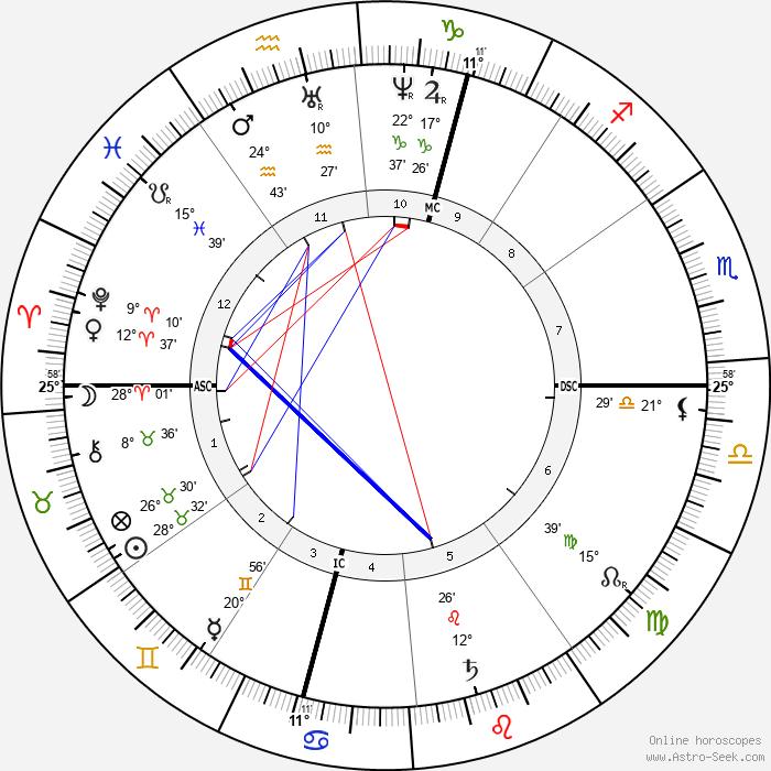 Hector Malot - Birth horoscope chart