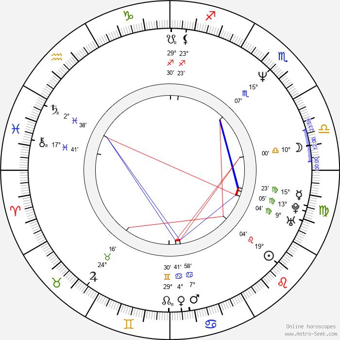 Héctor Soberón - Birth horoscope chart