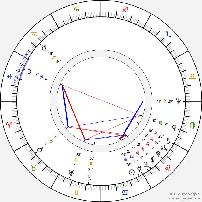 Heda Škrdlantová - Birth horoscope chart