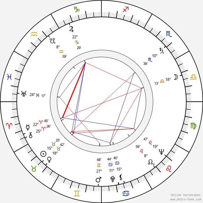 Hédi Temessy - Birth horoscope chart