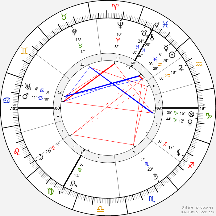 Hedwig Courths-Mahler - Birth horoscope chart