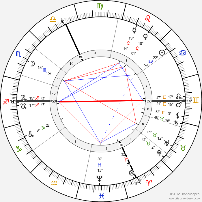 Hedwig Reicher-Kindermann - Birth horoscope chart