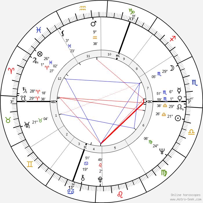 Heide Keller - Birth horoscope chart