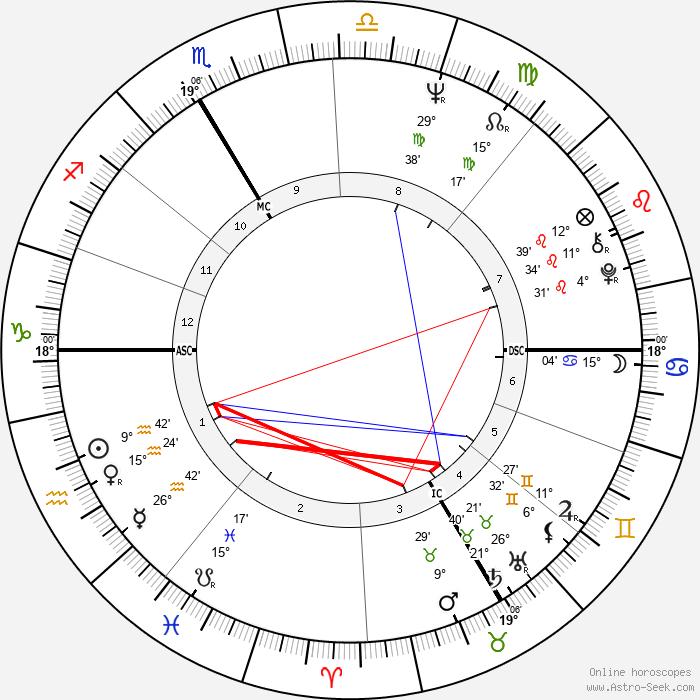 Heidi Bruhl - Birth horoscope chart
