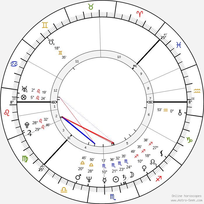 Heidi Hautala - Birth horoscope chart