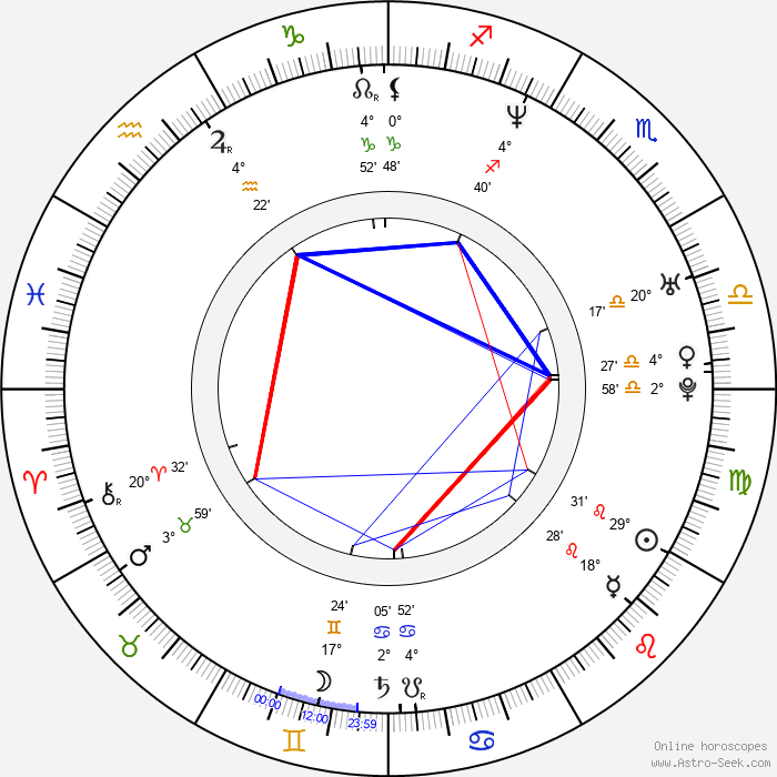 Heidi Lenhart - Birth horoscope chart