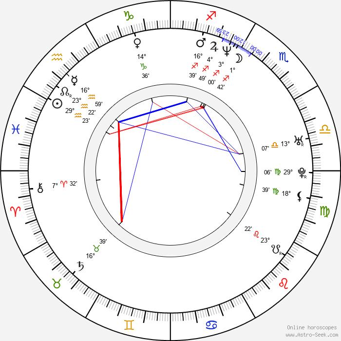 Heidi Mark - Birth horoscope chart