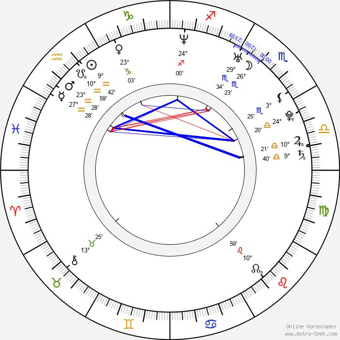 Heidi Mueller - Birth horoscope chart