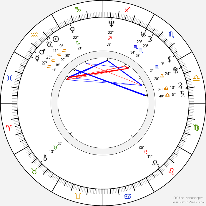 Heidi Mueller - Birth horoscope chart