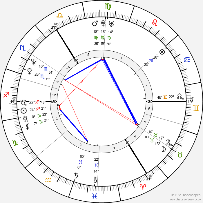 Heike Drechsler - Birth horoscope chart
