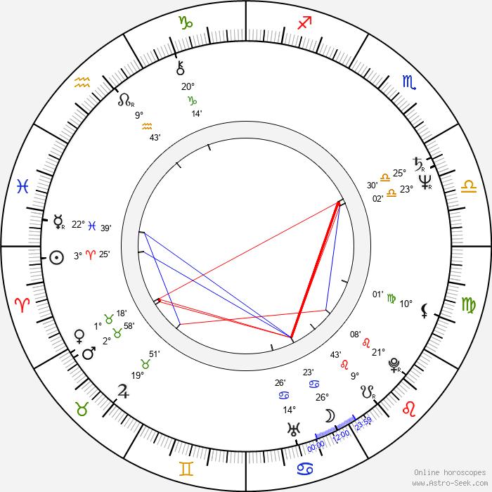 Heiki Ernits - Birth horoscope chart