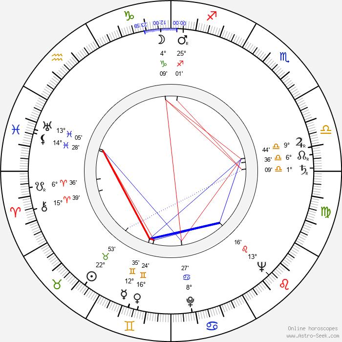 Heikki A. Reenpää - Birth horoscope chart
