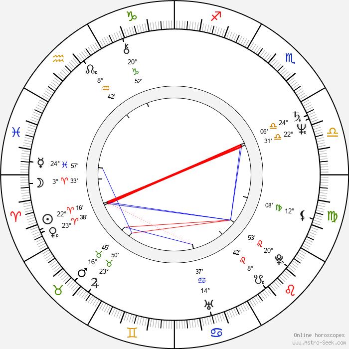 Heikki Hämäläinen - Birth horoscope chart