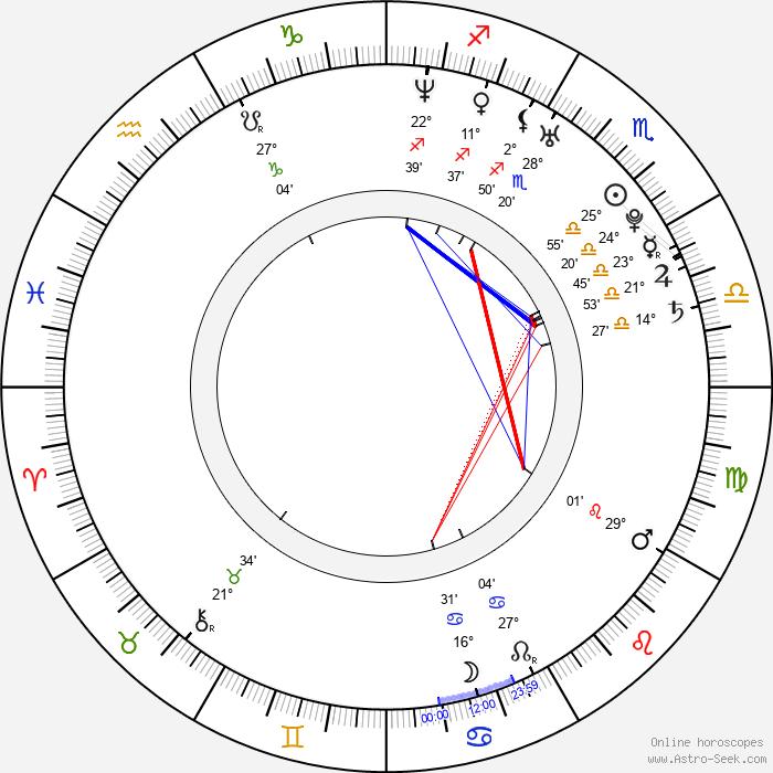 Heikki Kovalainen - Birth horoscope chart