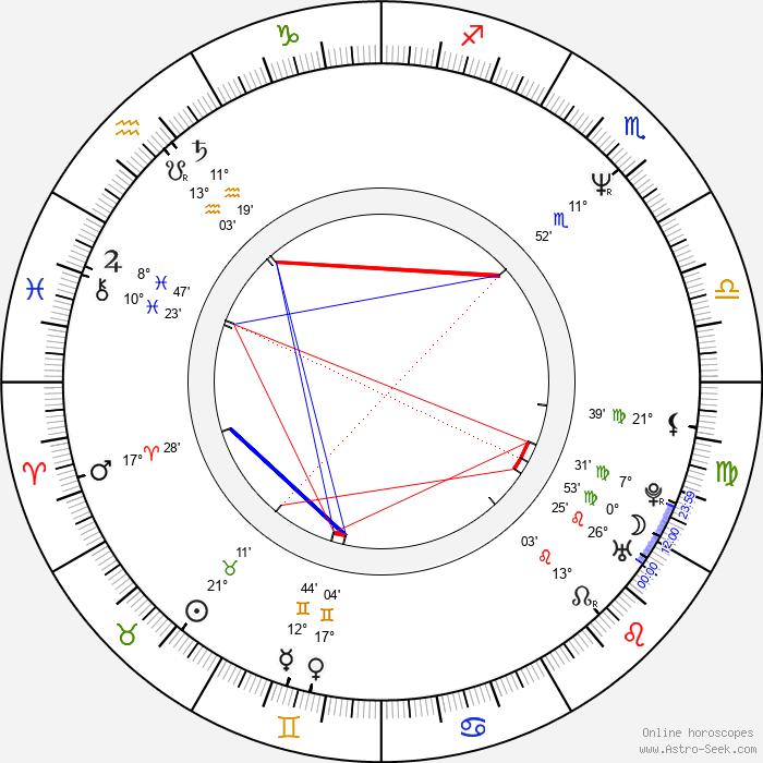 Heikki Paavilainen - Birth horoscope chart