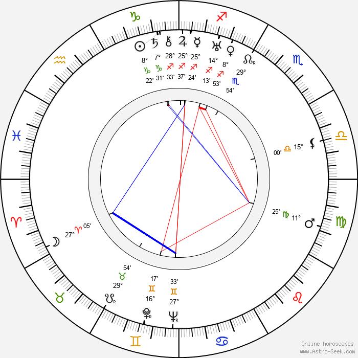 Heikki Roivainen - Birth horoscope chart