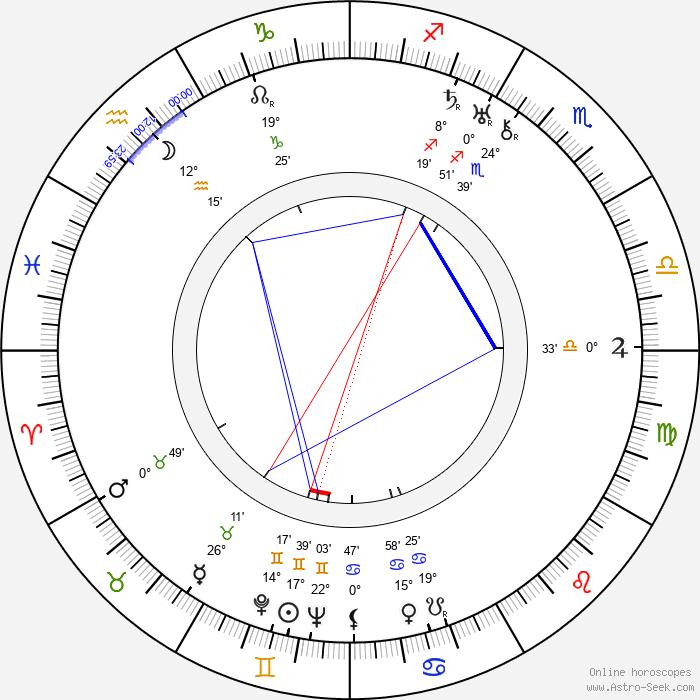 Heikki Tuominen - Birth horoscope chart